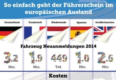 Europäische Führerscheine im Vergleich